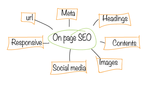 Your Salespoint Online Marketing On Page SEO2