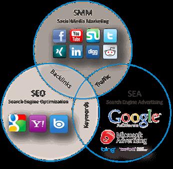 Your-Salespoint-Online-Marketing-SEA-of-SEO-zoekmachine-optimalisatie